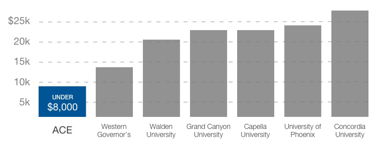 Tuition Graph